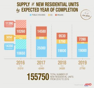 total number of new residetial units from 2016 to 2019
