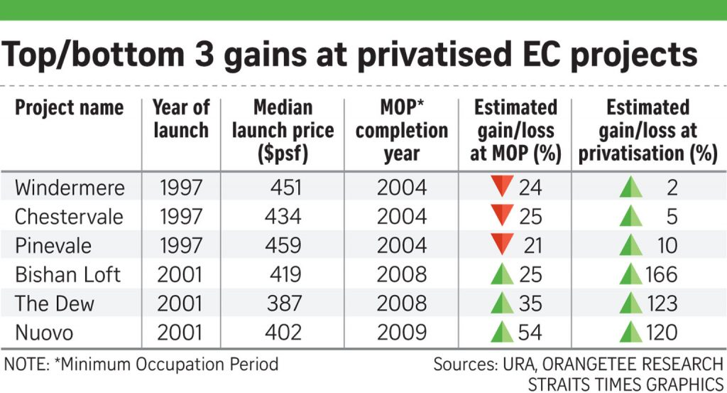 EC PRICES change