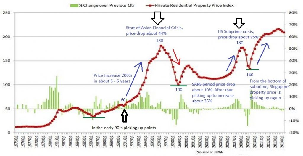 ingapore-Property-Price-Index