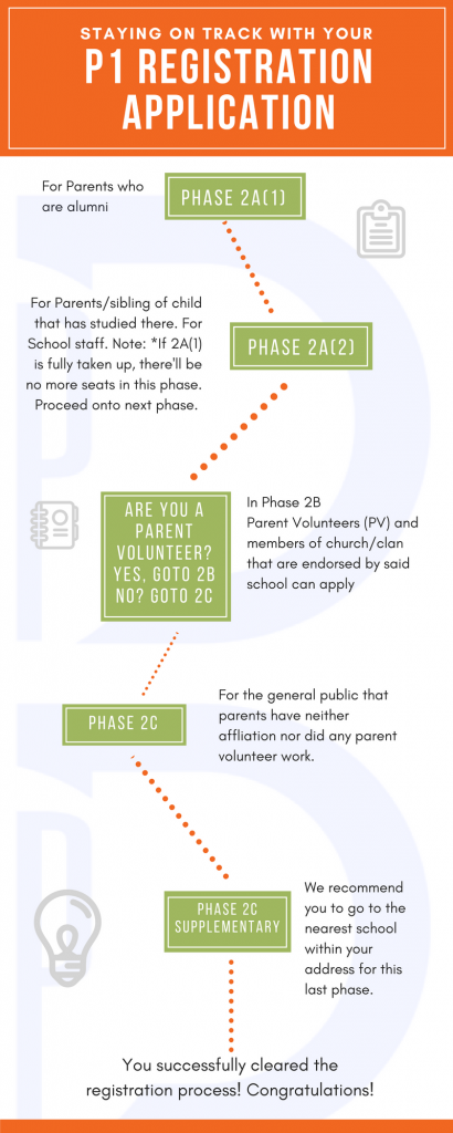 PD p1 infographic